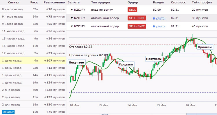 forex trading signals Archives - Auto Forex kereskedési jelekAuto Forex kereskedési jelek